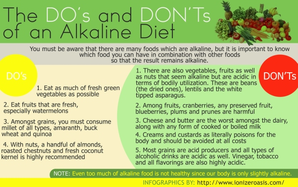 http://www.ionizeroasis.com/pages/alkaline-diet-recommendations.html